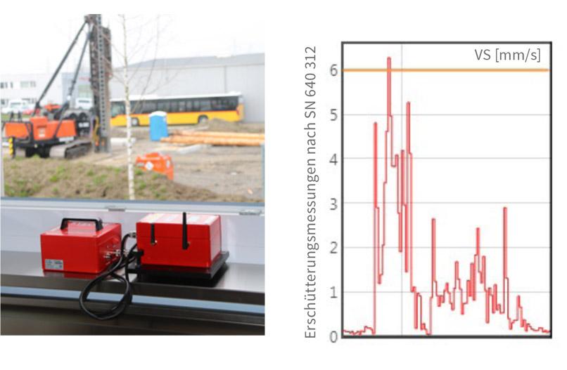 Ingenieurvermessung, Monitoring und Überwachung